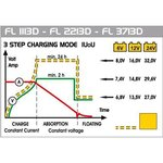 Chargeur de batterie 11 Amp 6/12/24 Volt