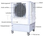 Ventilateur refroidisseur 20000m³/H