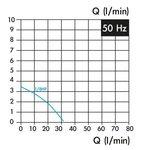 Pompe de refroidissement, longueur d'insertion 100 mm, 0,15 kw, 3x400v